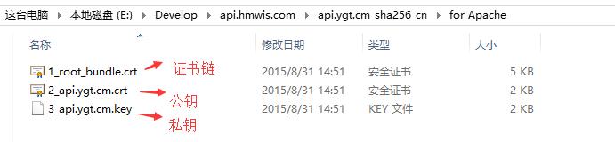 图2:解压for Apache文件可以看到3个文件。包括公钥、私钥、证书链