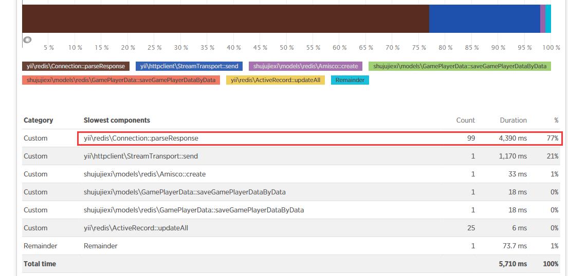 在APM的Transaction trace中,可以发现在一次响应时间为5710 ms的请求中,Redis相关的操作就消耗了4390 ms,占用的比例为77%,httpclient是调用了另一个接口,其接口中也使用了Redis的,因此,分析结果为Redis为性能瓶颈所在