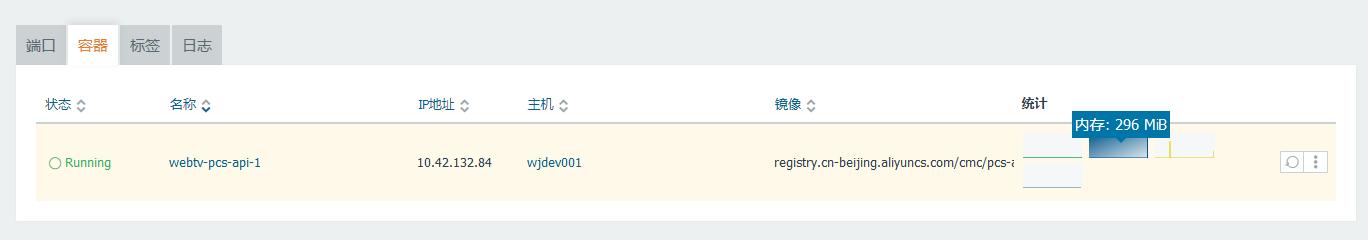 当在 MySQL 与 Redis 中的数据量较小时,Docker 容器的 CPU:0.02%,内存:298MB