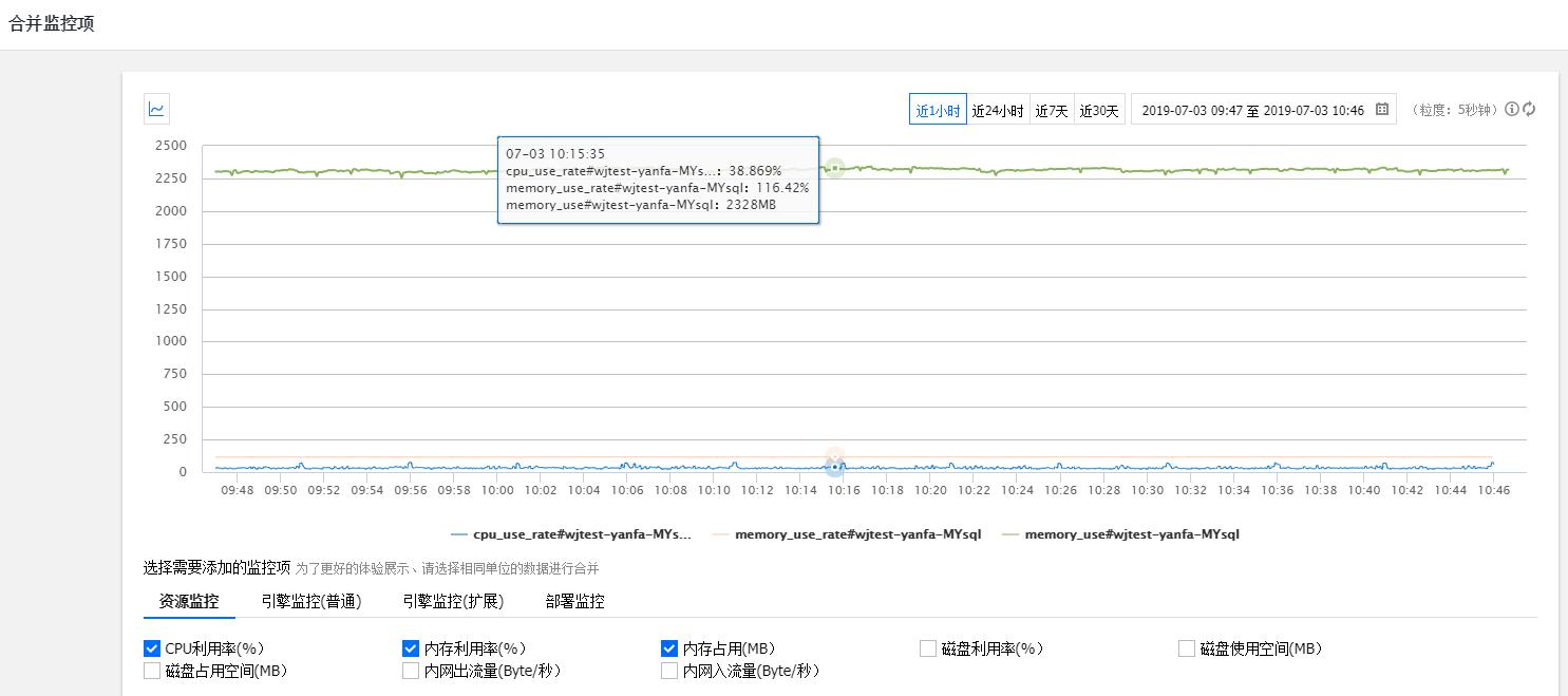 查看 MySQL 的实例监控情况,内存占用:2328MB