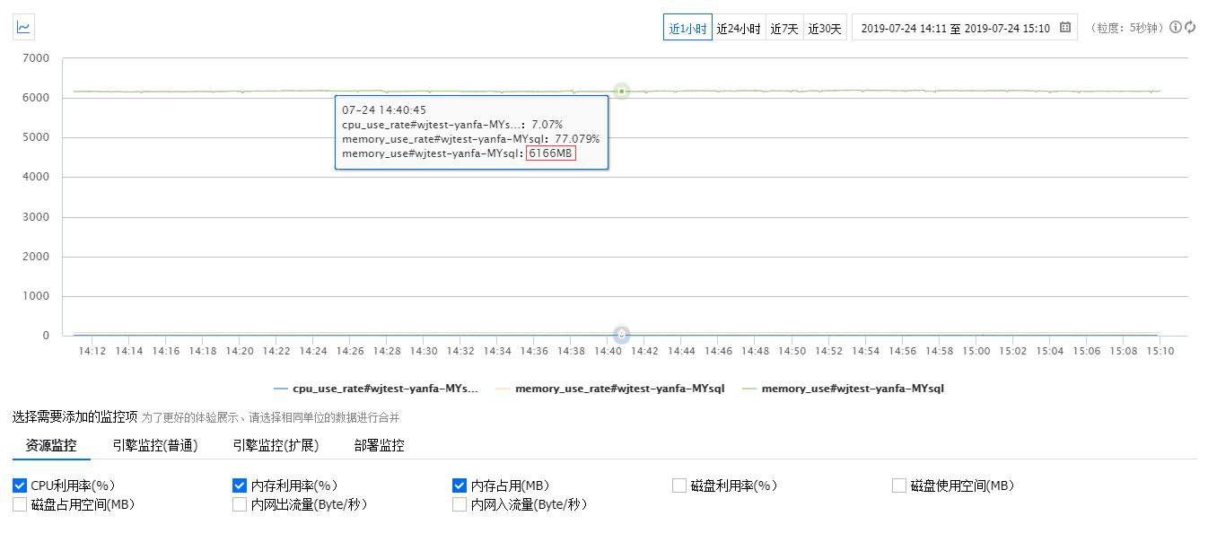 查看 MySQL 的实例监控情况,内存占用:6166MB,参考价值不大,因为是与其他产品共享同一个数据库
