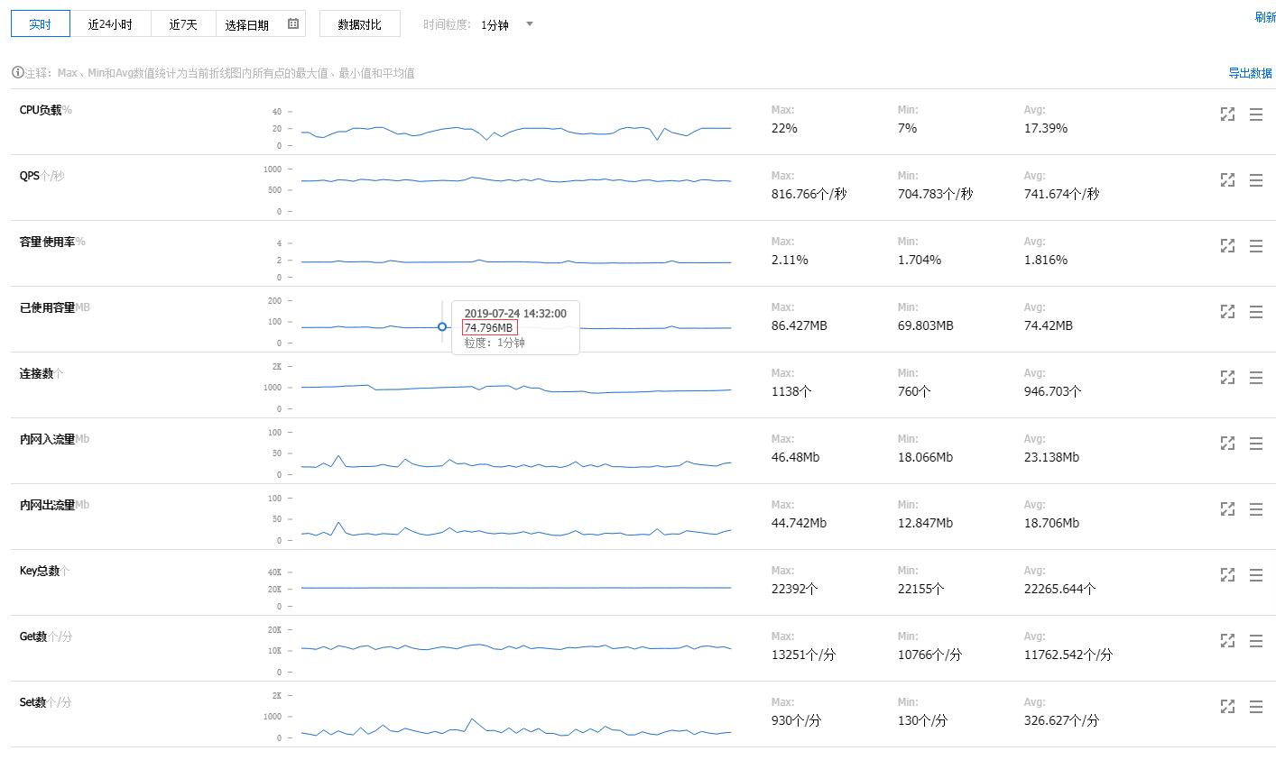 查看 Redis 的实例监控情况,已使用容量:75MB