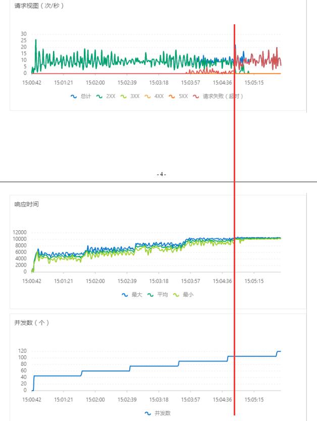 同一个接口(查询),在开启 Schema 缓存前,其性能测试结果,在并发数为 105 的时候,请求是一直成功的。上升至 120 ,就开始失败了。因此,可以认为其实际的并发峰值为 105