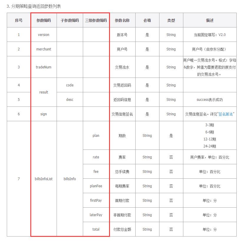 参考 京东 的接口文档在多级参数上的实现。每一级参数占用一列。不过其合并单元格的实现存在一定的难度。不准备在 ShowDoc 上实现。