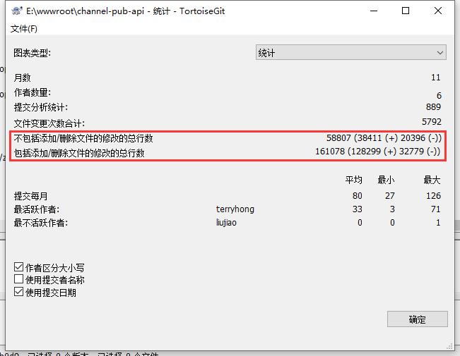 不包括添加/删除文件的修改的总行数:58807 (38411 (+) 20396 (-))。包括添加/删除文件的修改的总行数:161078 (128299 (+) 32779 (-))。